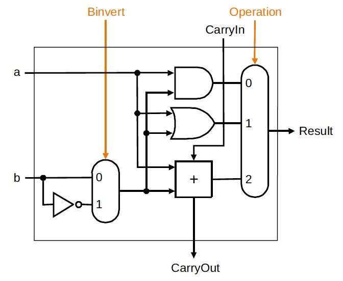 one bit alu rh max cs kzoo edu Alu Logic Bit Shift Operations Logic Circuit Diagram